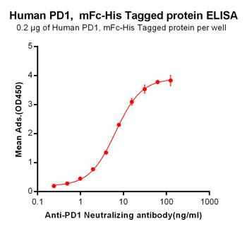 Anti-PD-1 pembrolizumab biosimilar mAb HDBS0006