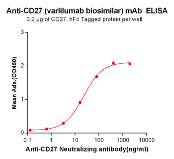 Anti-CD27 varlilumab biosimilar mAb HDBS0018