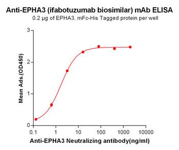 Anti-EPHA3 ifabotuzumab biosimilar mAb HDBS0019