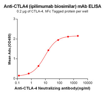 Anti-CTLA4 ipilimumab biosimilar mAb HDBS0022