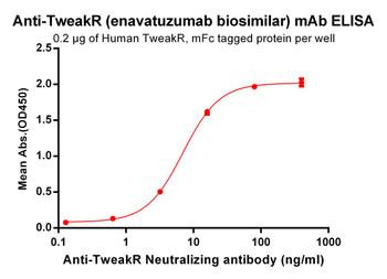 Anti-TweakR enavatuzumab biosimilar mAb HDBS0031