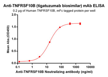 Anti-TNFRSF10B tigatuzumab biosimilar mAb HDBS0032