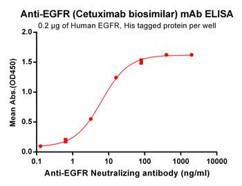 Anti-EGFR Cetuximab biosimilar mAb HDBS0034