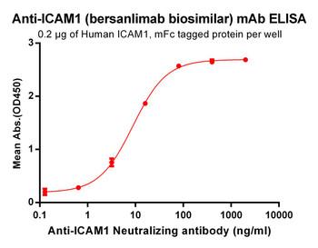 Anti-ICAM1 bersanlimab biosimilar mAb HDBS0036