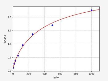 Bovine Signalling ELISA Kits Bovine CD46 Membrane cofactor protein ELISA Kit BOFI00109
