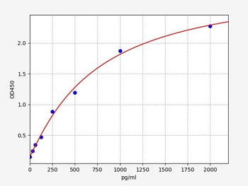 Bovine Signalling ELISA Kits Bovine cTn-I Cardiac Troponin-I ELISA Kit BOFI00110