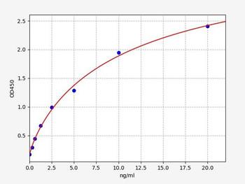 Bovine Signalling ELISA Kits Bovine FBP2 Fructose-1,6-bisphosphatase isozyme 2 ELISA Kit BOFI00111