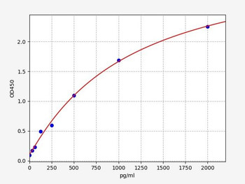 Bovine Signalling ELISA Kits Bovine Histon H3 ELISA Kit BOFI00112