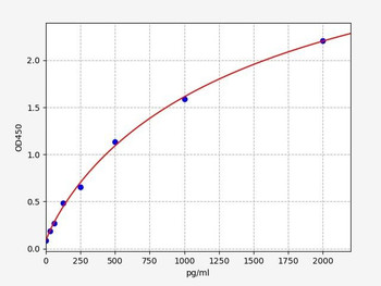 Bovine Signalling ELISA Kits Bovine IL1ra Interleukin 1 Receptor Antagonist ELISA Kit BOFI00116