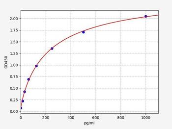 Bovine Signalling ELISA Kits Bovine IL-12A Interleukin-12 subunit alpha ELISA Kit BOFI00117
