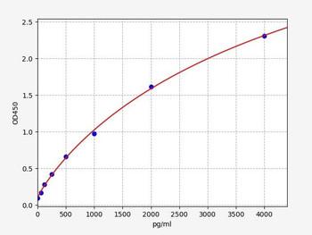 Bovine Signalling ELISA Kits Bovine IFNT1 Interferon tau ELISA Kit BOFI00123