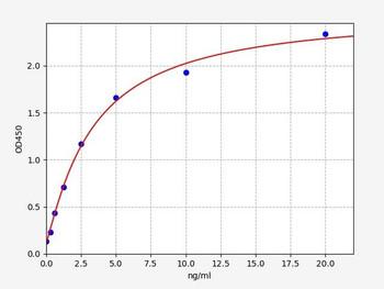Bovine Signalling ELISA Kits Bovine ITGAL Integrin, alpha L ELISA Kit BOFI00137
