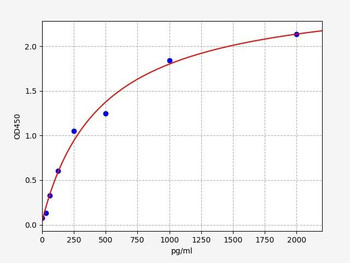 Bovine Signalling ELISA Kits Bovine MCP-1 Monocyte Chemotactic Protein 1 ELISA Kit BOFI00143
