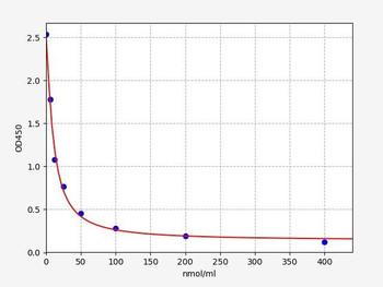 Bovine Signalling ELISA Kits Bovine NEFA Non-ester fatty acid ELISA Kit BOFI00145
