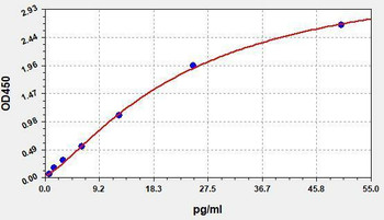 Hormone and Small Molecule ELISA Kits COVID-19 Spike Protein Ultrasensitive ELISA Kit UNFI0086