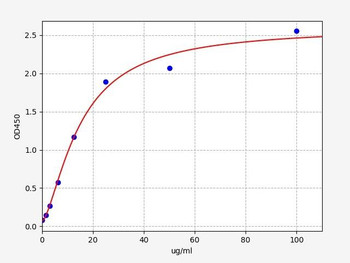Bovine Signalling ELISA Kits Bovine Ig Total Immunoglobulin ELISA Kit BOFI00152