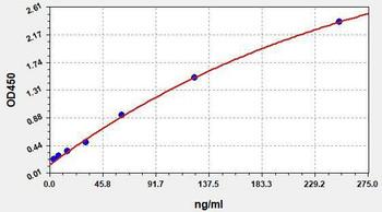 Human Immunology ELISA Kits 13 Human anti-SARS-CoV2 S IgG ELISA Kit HUFI03430