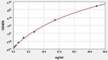 Human Immunology ELISA Kits 13 Human anti-SARS-CoV2 N IgM ELISA Kit HUFI03465