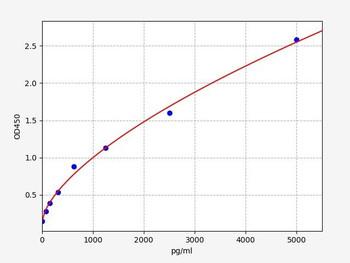 Human Immunology ELISA Kits 13 Human LTBP1 Latent-transforming growth factor beta-binding protein 1 ELISA Kit HUFI03563