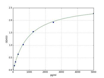 Human Immunology ELISA Kits 17 Human GPNMB Transmembrane glycoprotein NMB ELISA KIT HUFI04984