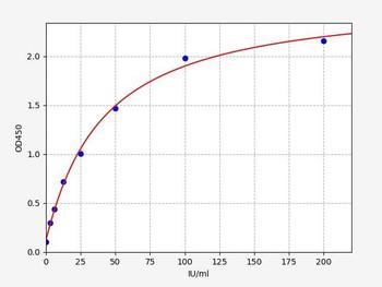 Mouse Cell Biology ELISA Kits 1 Mouse RF-IgG Rheumatoid Factor IgG ELISA Kit MOFI01426