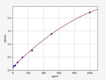 Porcine ELISA Kits Porcine STAT3 Signal transducer and activator of transcription 3 ELISA Kit PRFI00224