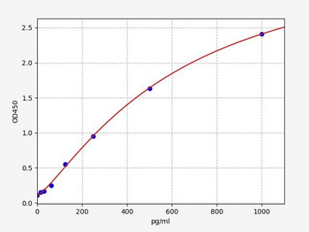 Rabbit ELISA Kits Rabbit PDGFD Platelet Derived Growth Factor D ELISA Kit RBFI00160