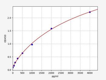 Rat Signaling ELISA Kits 5 Rat Asprosin Asprosin ELISA Kit RTFI01396