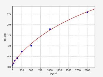 Rat Signaling ELISA Kits 5 Rat NLRP4 Nod Like Receptor Pyrins-4 ELISA Kit RTFI01397