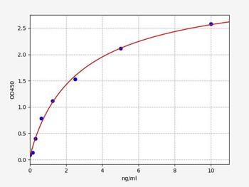 Rat Signaling ELISA Kits 5 Rat NR2 N-methyl D-aspartate receptor subtype 2A ELISA Kit RTFI01402
