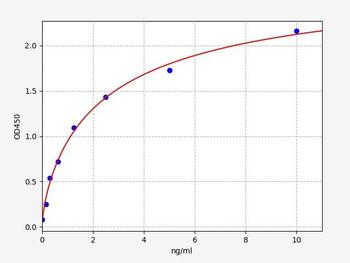 Rat Signaling ELISA Kits 5 Rat Mfn1 Mitofusin-1 ELISA Kit RTFI01403