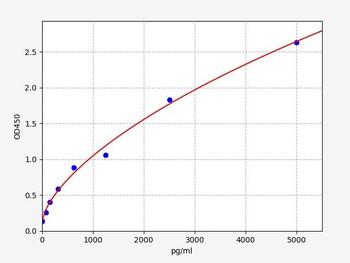 Rat Signaling ELISA Kits 5 Rat Dnm1l Dynamin-1-like protein ELISA Kit RTFI01404
