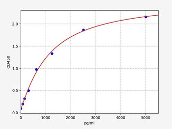 Rat Signaling ELISA Kits 5 Rat AMPA receptor Glutamate receptor 1 ELISA Kit RTFI01405