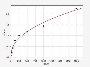 Rat Signaling ELISA Kits 5 Rat SSTR2 Somatostatin receptor type 2 ELISA Kit RTFI01406