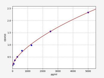 Rat Signaling ELISA Kits 5 Rat Cd200 OX-2 membrane glycoprotein ELISA Kit RTFI01407