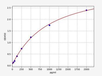 Rat Signaling ELISA Kits 5 Rat CD200 R1 OX-2 membrane glycoprotein receptor ELISA Kit RTFI01408