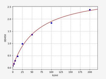 Rat Signaling ELISA Kits 5 Rat RF-IgG Rheumatoid Factor IgG ELISA Kit RTFI01409
