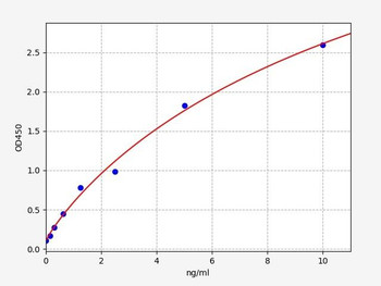 Rat Signaling ELISA Kits 5 Rat ATG12 autophagy protein 12 ELISA Kit RTFI01414