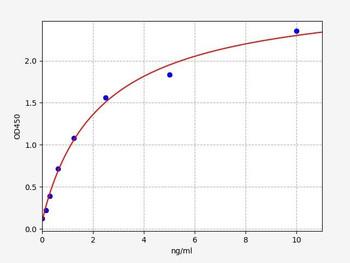 Rat Signaling ELISA Kits 5 Rat MAP1LC3B Microtubule-associated proteins 1A/1B light chain 3B ELISA Kit RTFI01417