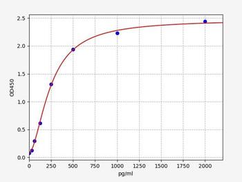 Rat Signaling ELISA Kits 5 Rat MMP14 Matrix metalloproteinase-14 ELISA Kit RTFI01422