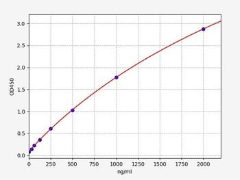 Rat Signaling ELISA Kits 5 Rat LZM Lysozyme ELISA Kit RTFI01432