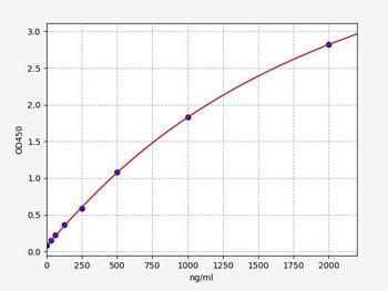 Rat Signaling ELISA Kits 5 Rat A1AT alpha 1-Antitrypsin ELISA Kit RTFI01440