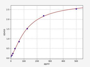 Rat Signaling ELISA Kits 5 Rat SP Substance P ELISA Kit RTFI01443
