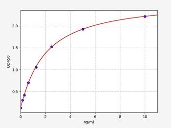 Rat Signaling ELISA Kits 5 Rat OGG1 N-glycosylase/DNA lyase ELISA Kit RTFI01448