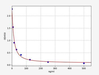Rat Signaling ELISA Kits 5 Rat MDA Malonaldehyde ELISA Kit RTFI01449