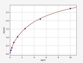 Rat Signaling ELISA Kits 5 Rat GAPDH Glyceraldehyde-3-phosphate dehydrogenase ELISA Kit RTFI01451