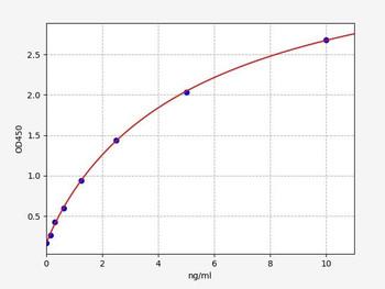 Rat Signaling ELISA Kits 5 Rat LRP1 LDL receptor-related protein 1 ELISA Kit RTFI01457
