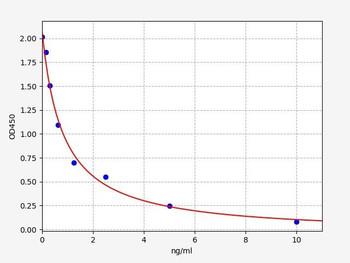 Rat Signaling ELISA Kits 5 Rat T3 Triiodothyronine ELISA Kit RTFI01459