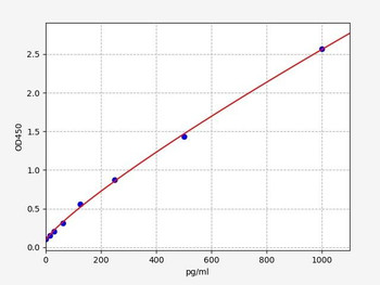 Rat Signaling ELISA Kits 5 Rat IL1RL1 IL-1 Receptor Like 1 ELISA Kit RTFI01461
