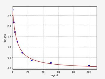 Rat Signaling ELISA Kits 5 Rat 5-hydroxytryptamine ELISA Kit RTFI01473